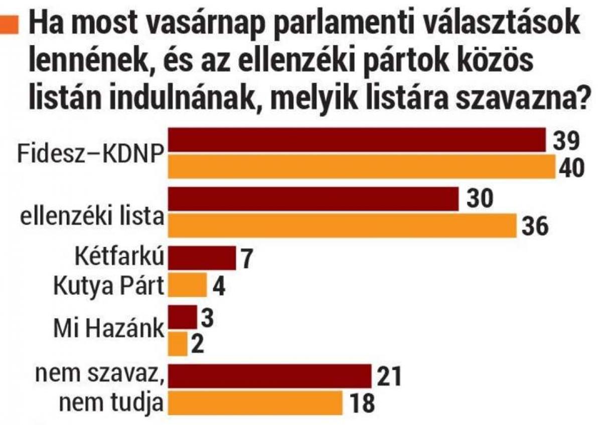 A baloldali ellenzék az oltásellenes kampánnyal sem tudta beérni a Fideszt - a Medián szerint is vezet a kormánypárt