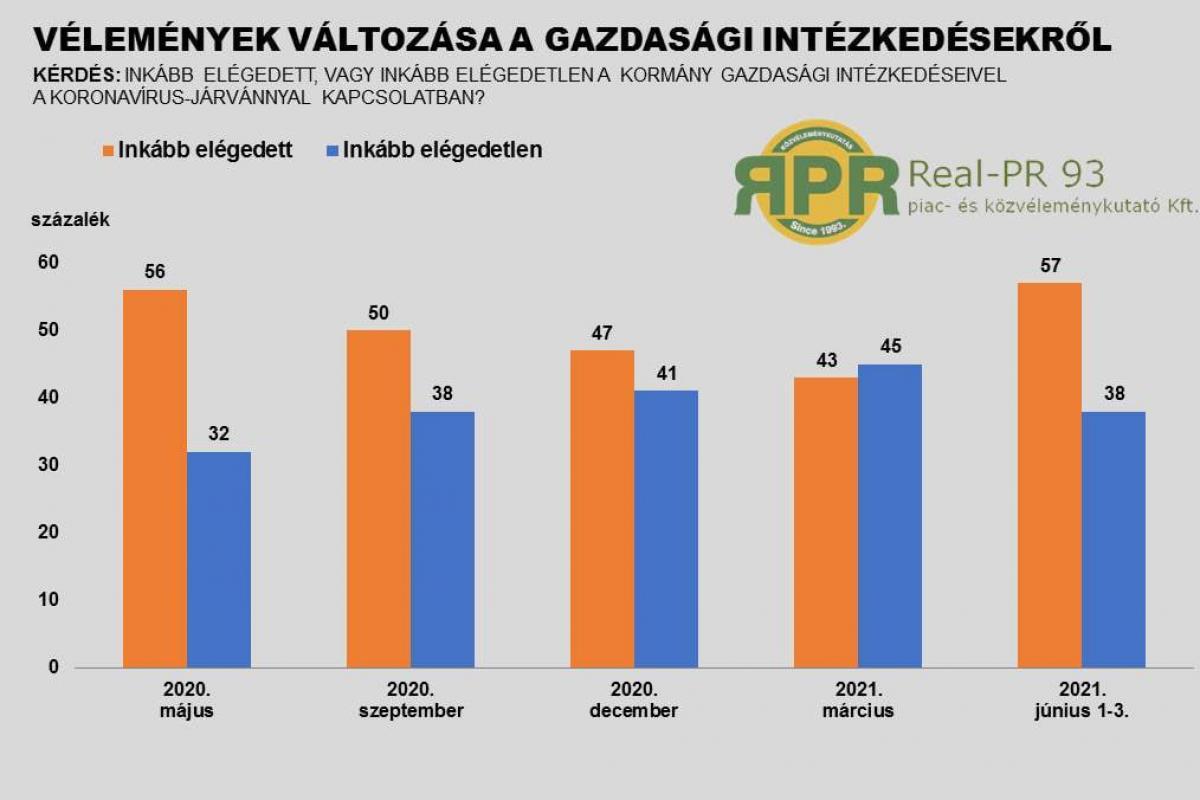 A konjunktúraindexek optimizmusa mellett az emberek többsége a gazdaságpolitikai lépésekben is bízik