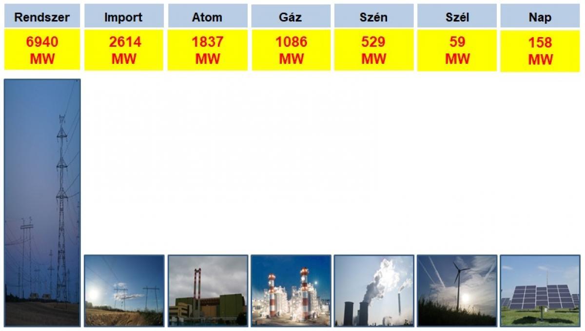 Hárfás Zsolt atomenergetikai szakértő: ha az ellenzék atomellenes lázálmai megvalósulnak, rögtön hőgutát kap az ország fele