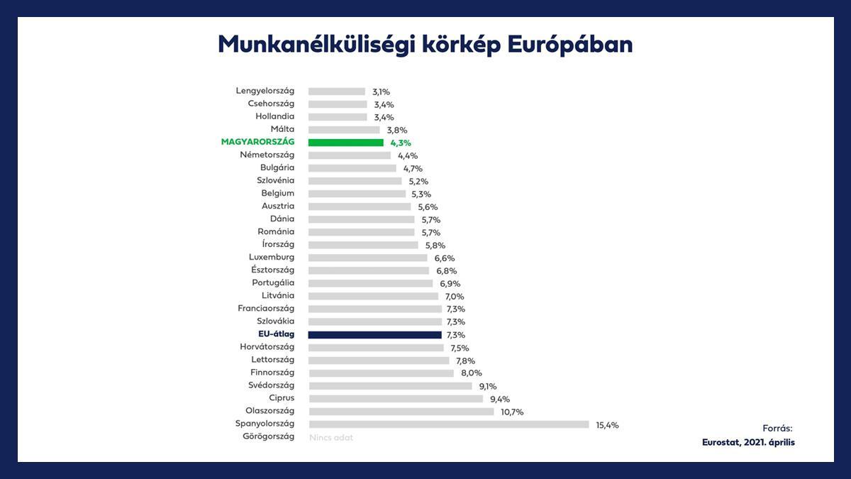Az ellenzék sirámaival szemben sikeres volt a válságkezelés: Magyarország az élmezőnyben, bőven az EU átlaga alatt van a hazai munkanélküliség