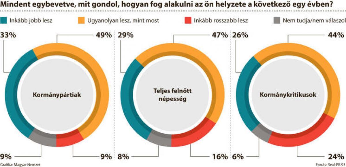 Derűlátóak a magyarok a sorsukat illetően