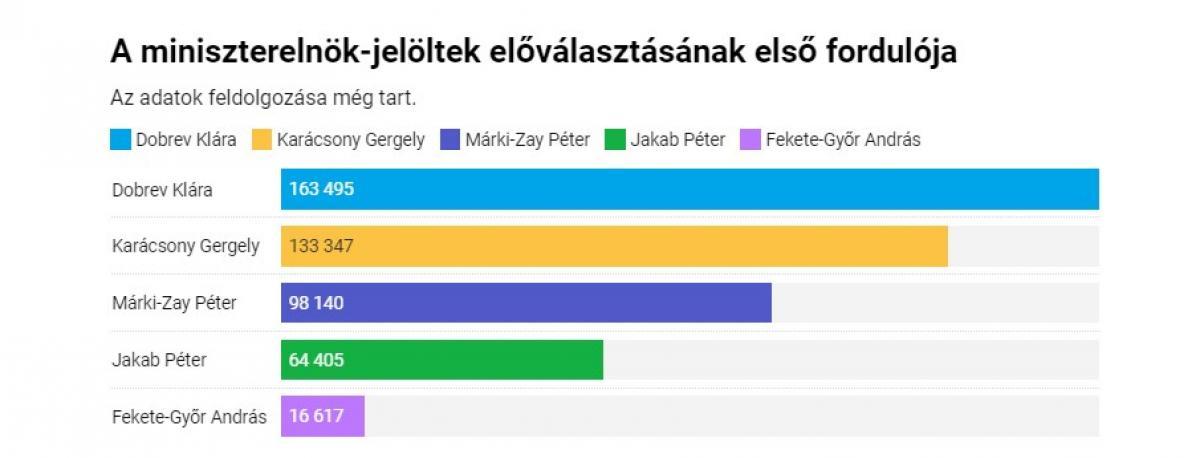 80 körzetből 65-ben nyert Dobrev