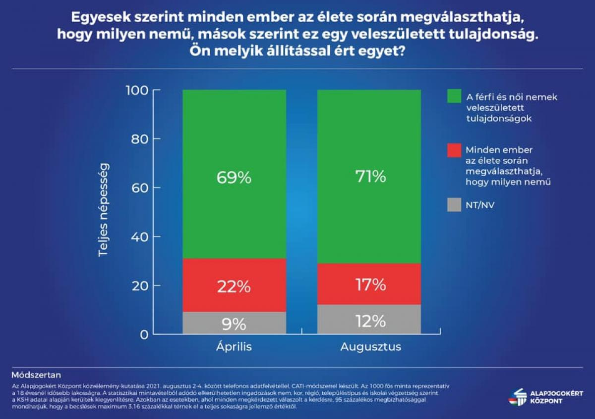Egyre több magyarban erősödik meg a természetes gondolat, hogy a nő, nő, a férfi pedig férfi
