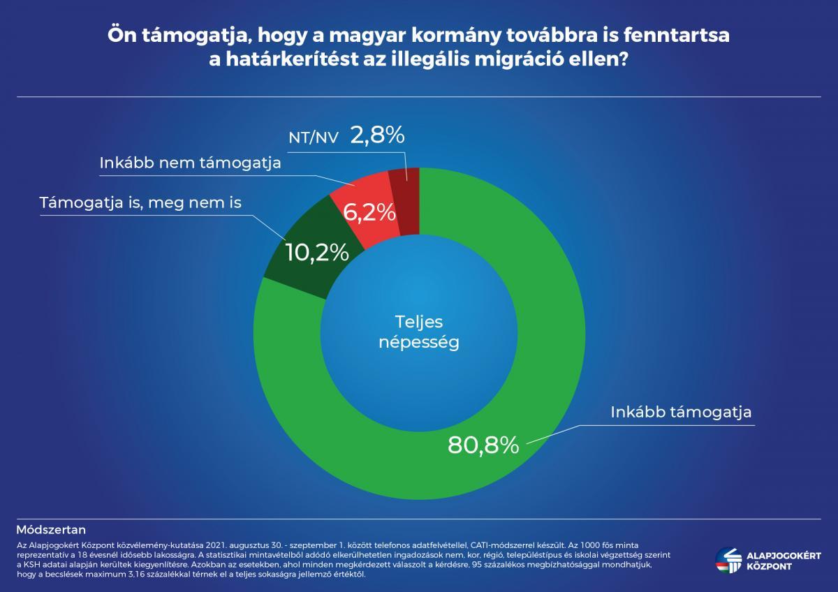 Alapjogokért Központ: a magyarok 81 százaléka támogatja a határkerítést
