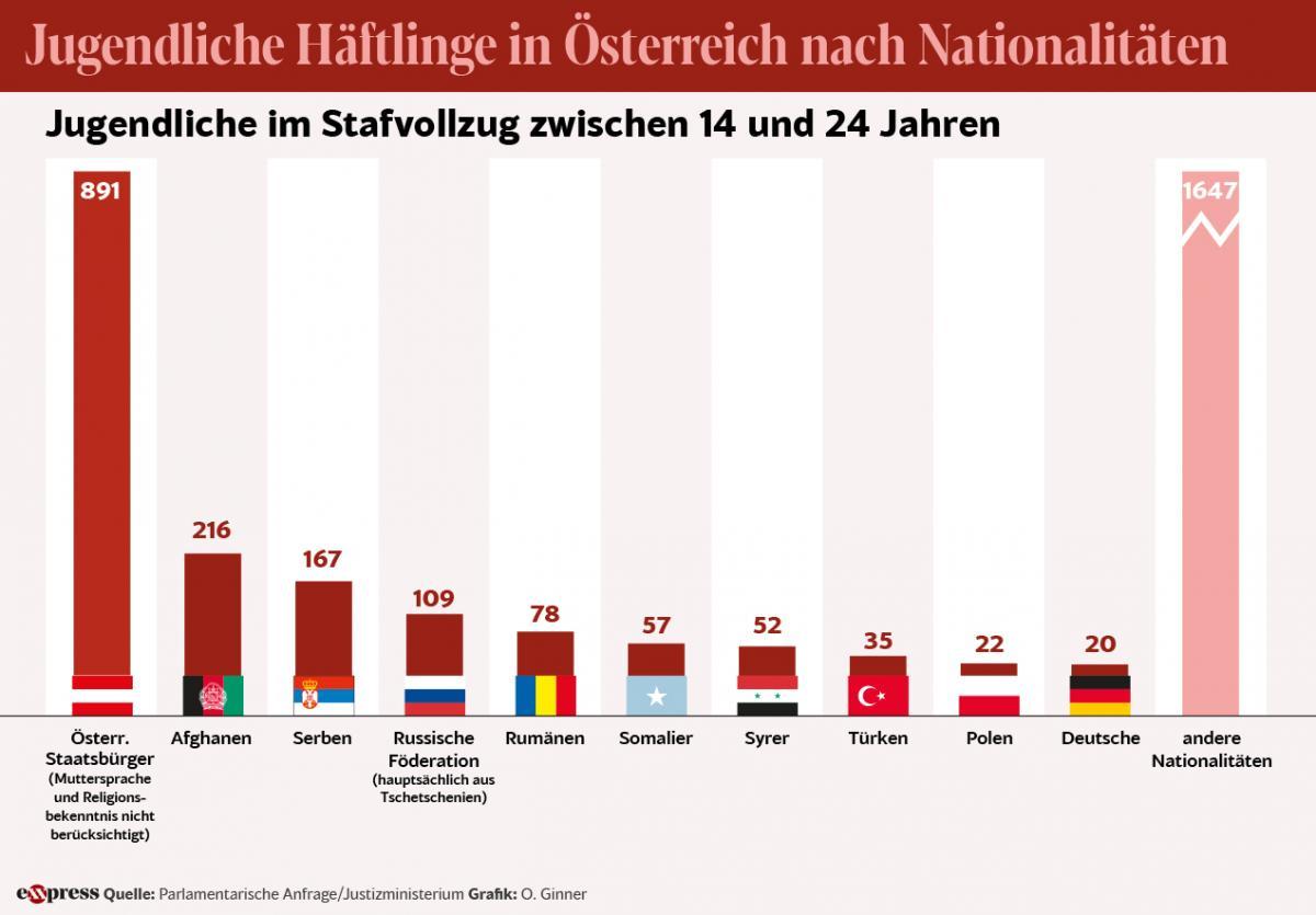 A fiatalkorú bűnözőknek már a többsége nem osztrák, második helyezettek az afgánok