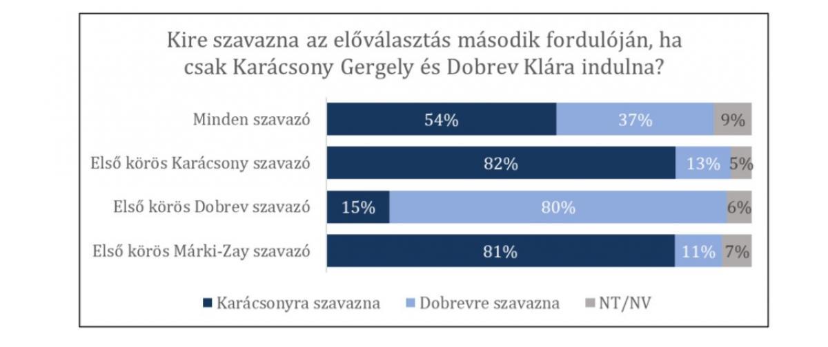 Meglepetés: Karácsony volt főnöke szerint a főpolgármester nyerne Dobrev ellen