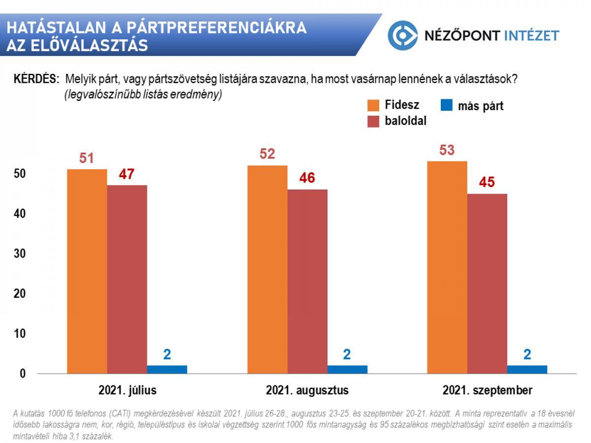 120 mandátumot szerezne a Fidesz most vasárnap