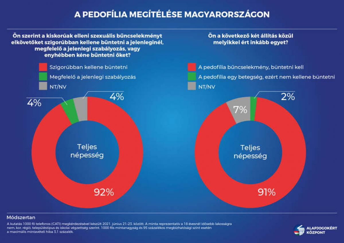 A magyarok 92 százaléka egyetért a pedofilok szigorúbb büntetésével