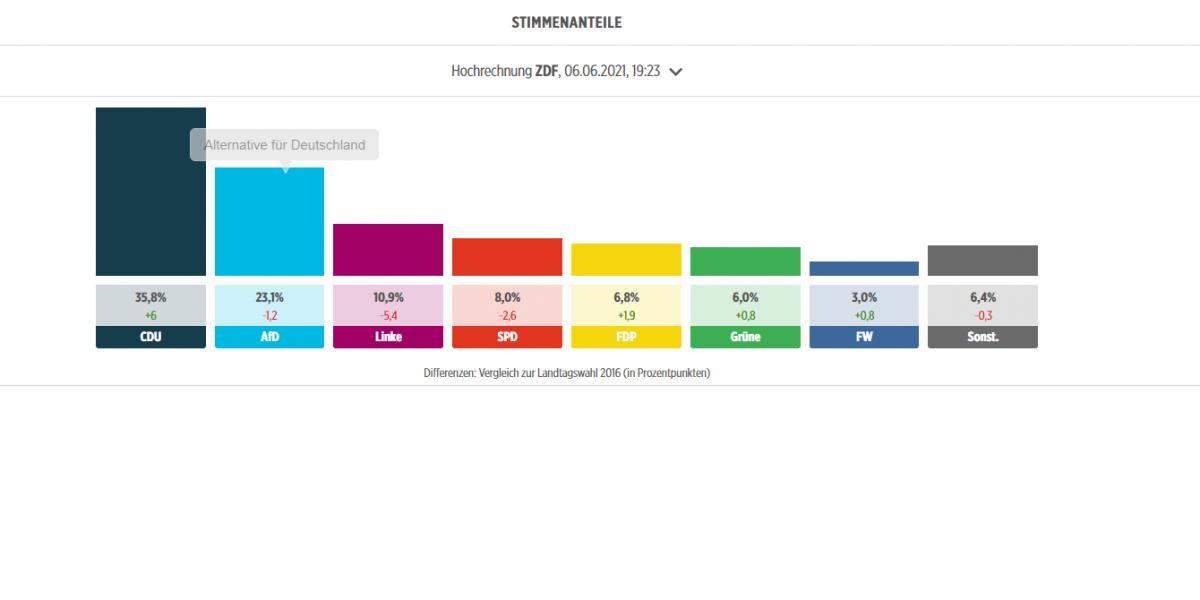 A BILD szerint a CDU nyert Szász-Anhaltban 35,8 százalékkal, második az AfD 23,1%-kal