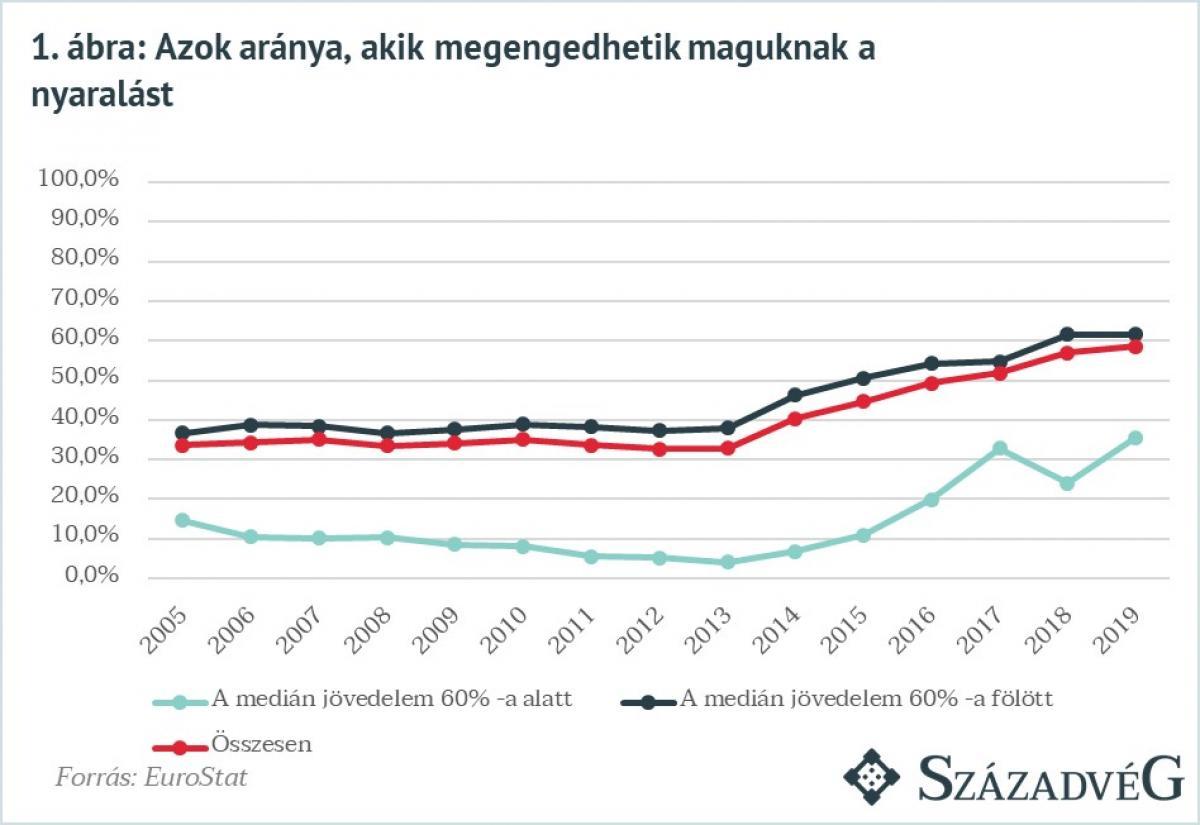 Miközben az ellenzék és a cselédmédiája soha nem látott szegénységről hazudozik, egyre többet költenek a magyarok vendéglátásra