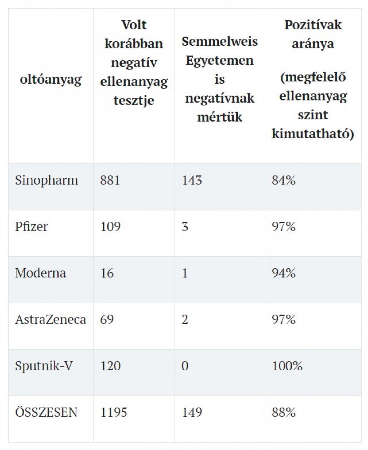 Megint komoly maflásba szaladt bele az oltásellenes baloldal: a Semmelweis Egyetem megmérte a vakcinák hatásosságát, és mind alkalmas és hatékony