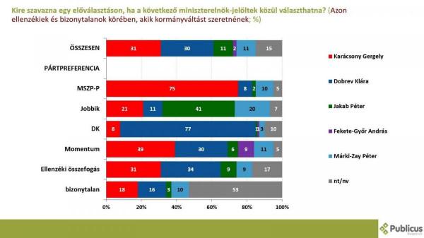 """Óriási bajban a Momentum: szavazótáborának 86 százaléka nem Fekete-Győrt választaná a vasárnapi """"vita"""" után"""