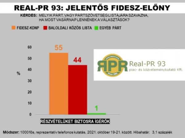 55-44 arányban vezet a Fidesz a Real-PR 93 felmérése szerint