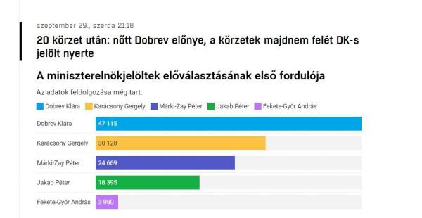 20 körzet összesítése után Dobrev elrépázta a második helyre leszakadt Karácsonyt