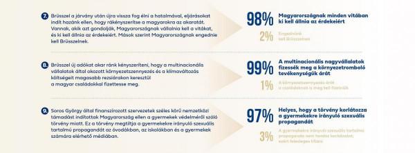 Csupa rossz hír Karácsonynak: a magyarok óriási arányban utasítják el az adóemeléseket