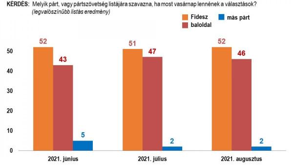 A Nézőpont szerint a nyári szezon nyertese a Fidesz