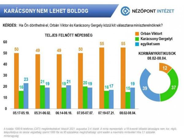 Ha az a kérdés, hogy Karácsony vagy Orbán, a magyarok 55 százaléka Orbánt választja