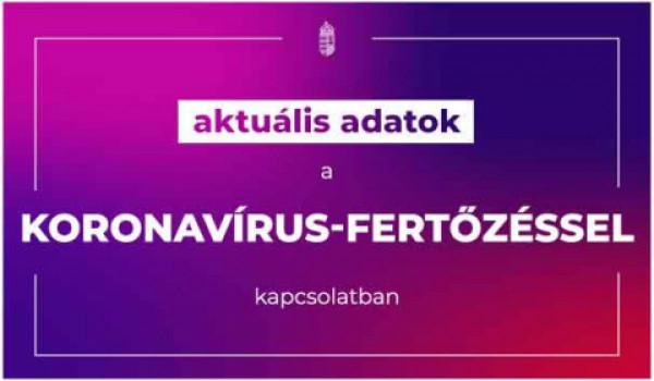 Az elmúlt 24 órában nincs újabb elhunyt koronavírusos Magyarországon