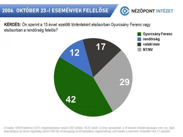 Nézőpont: a magyarok 42 százaléka szerint Gyurcsány felelőssége a 2006-os erőszak