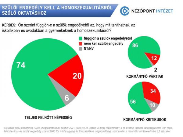 Újabb kutatás erősíti meg: a magyarok háromnegyede szerint a szülő joga a gyereknevelés