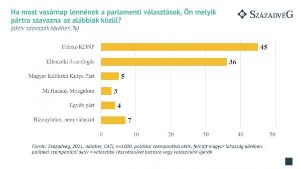 Várakozások: a Fidesz választóinak 91%-a, az ellenzéki választók 31%-a is a Fidesz győzelmét jósolja 2022-ben