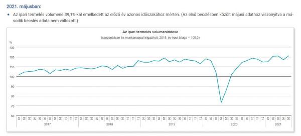 Töretlenül fejlődik a magyar gazdaság: robosztus felszálló ágban az ipari termelés