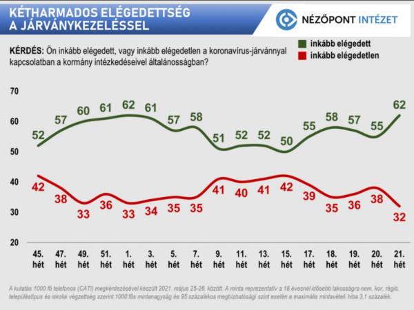 Egy országot akart lebeszélni az ellenzék az oltásról, de ez nem sikerült, így Magyarország letörte a járványt - a magyarok elégedettek a járványkezeléssel