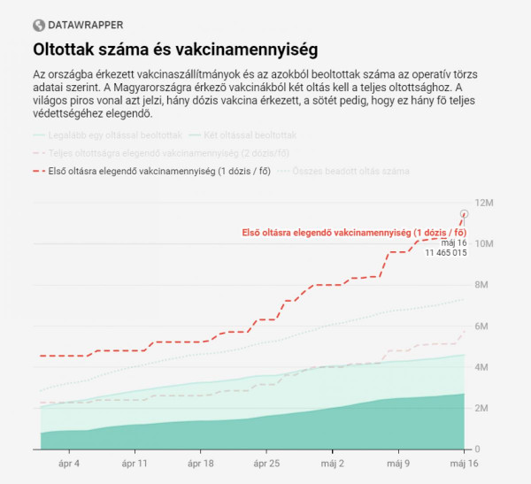 A vasárnap érkezett 1,2 millió kínai vakcina jelentőset dobott az elérhető oltóanyag mennyiségén