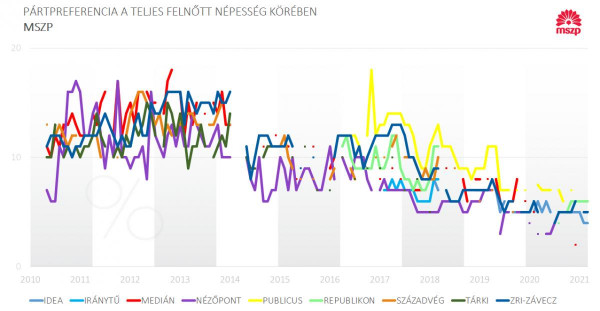 IDEA: az MSZP bekukucskált az 5% alá, a Momentum épphogy eléri az 5%-ot