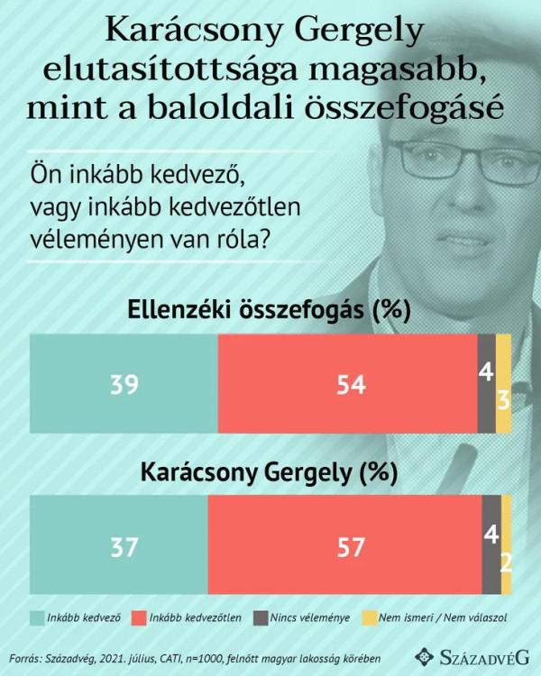 Mélyponton Karácsony választói megítélése, az emberek közel kétharmada elutasítja a Főpolgármestert