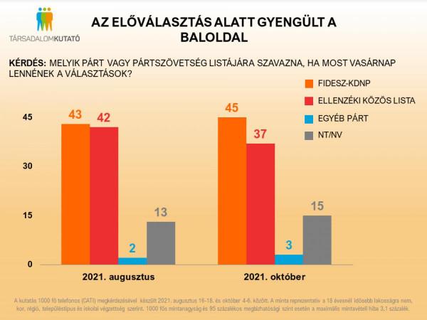 5%-ot esett az ellenzék az előválasztás során