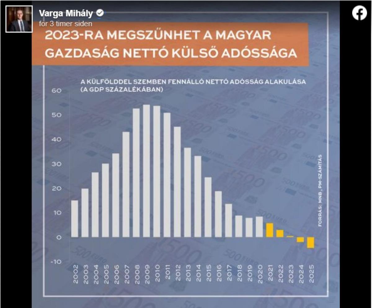 Rég várt fordulat: Magyarország nettó hitelezővé válhat a következő években