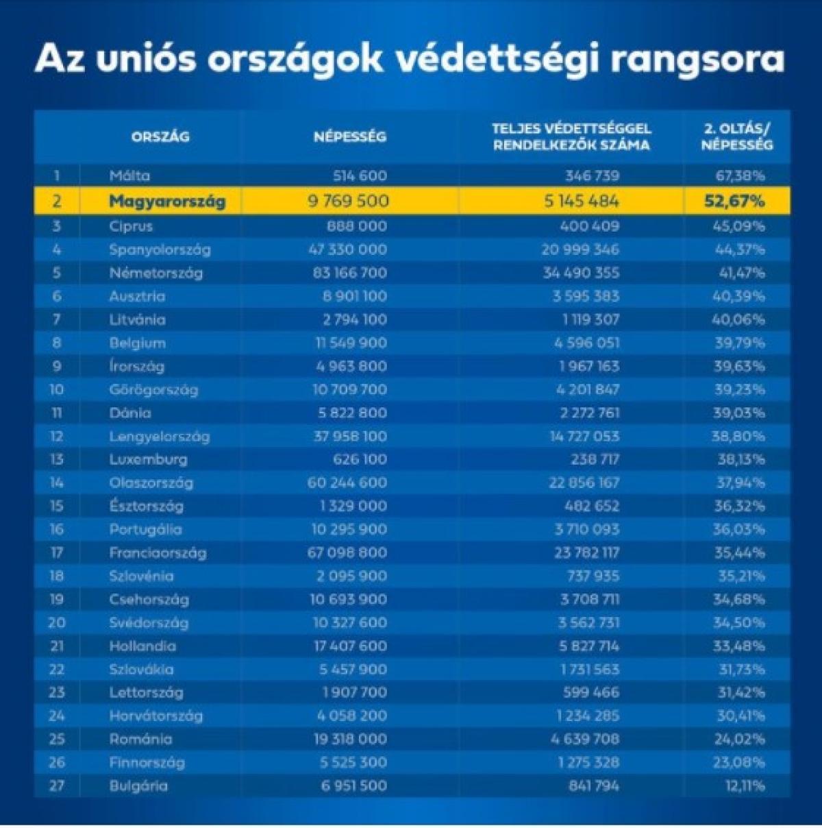 Magyarország továbbra is második az uniós országok védettségi rangsorában